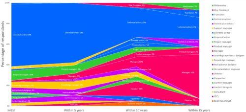 Evolution of tech comm job titles